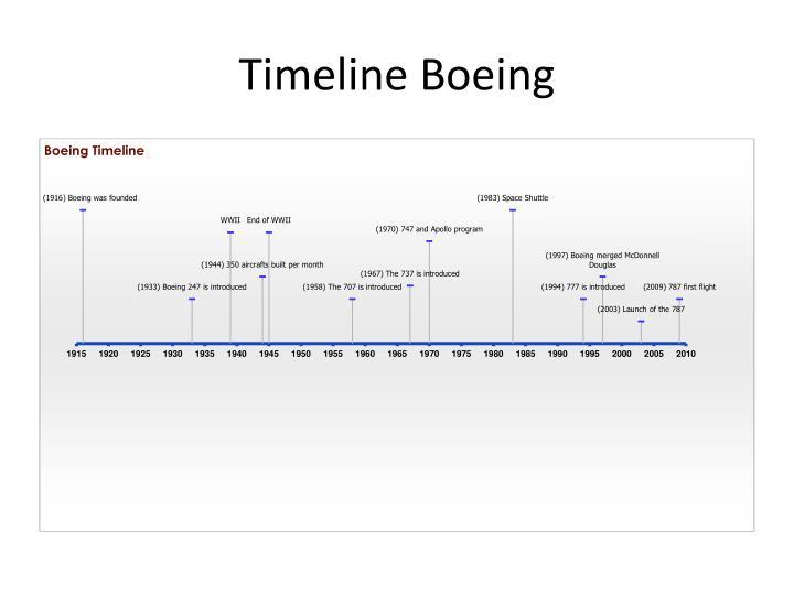 Timeline Boeing