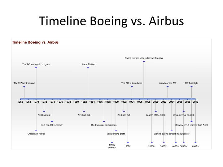 Timeline Boeing vs. Airbus