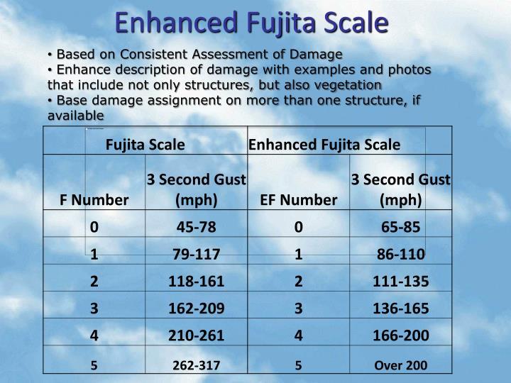Enhanced Fujita