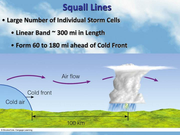 Squall Lines