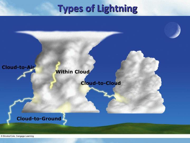 Types of Lightning