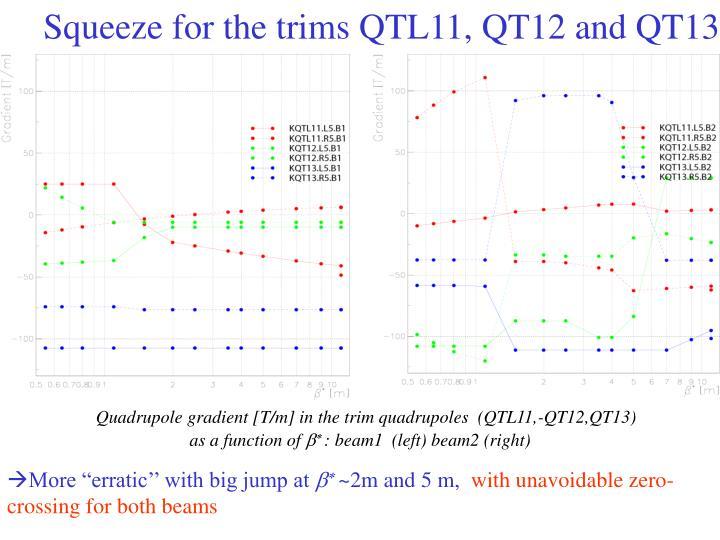 Squeeze for the trims QTL11, QT12 and QT13