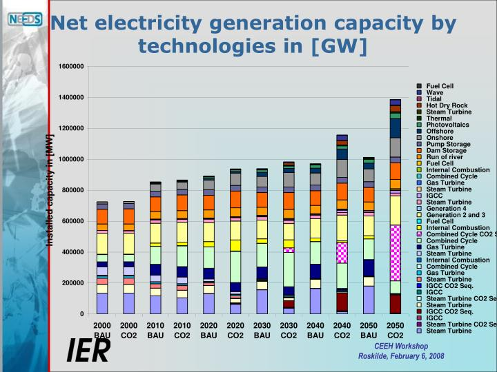 Net electricity generation capacity by technologies in [GW]