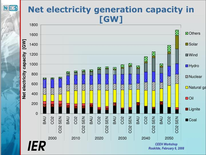 Net electricity generation capacity in [GW]