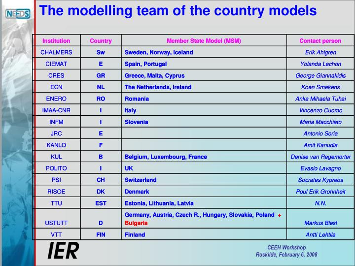 The modelling team of the country models