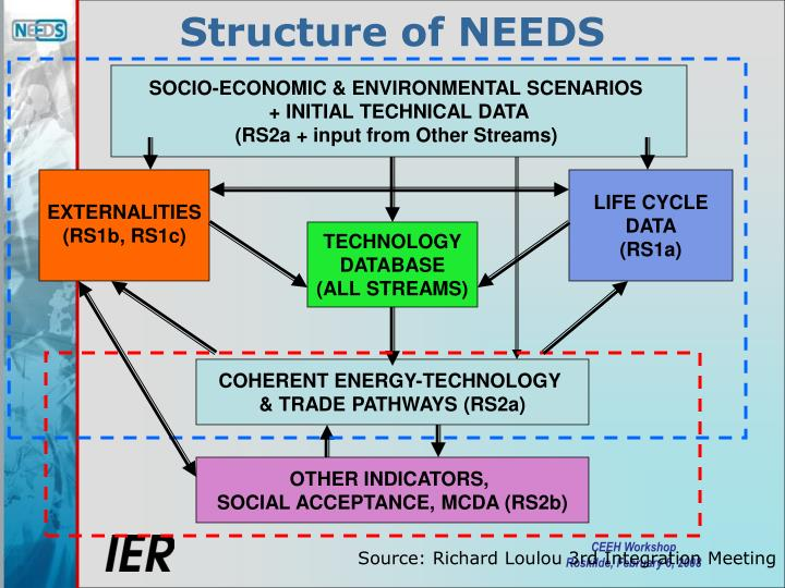 Structure of needs