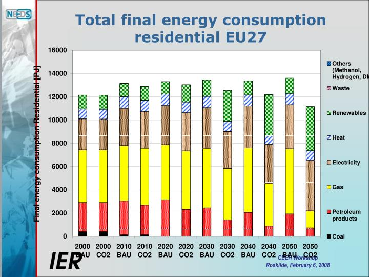 Total final energy consumption residential EU27