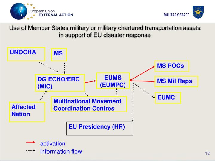 Use of Member States military or military chartered transportation assets in support of EU disaster response