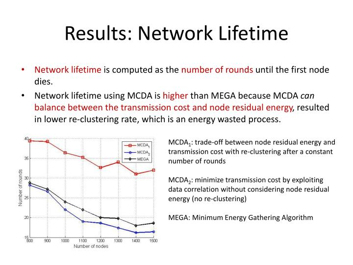 Results: Network Lifetime