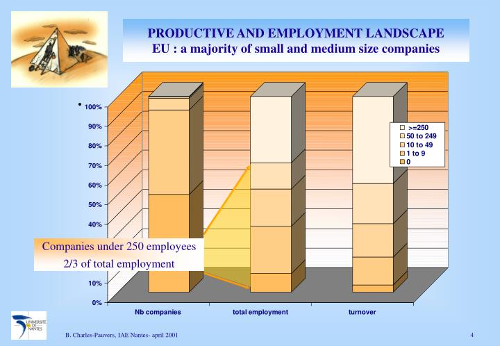 PRODUCTIVE AND EMPLOYMENT LANDSCAPE