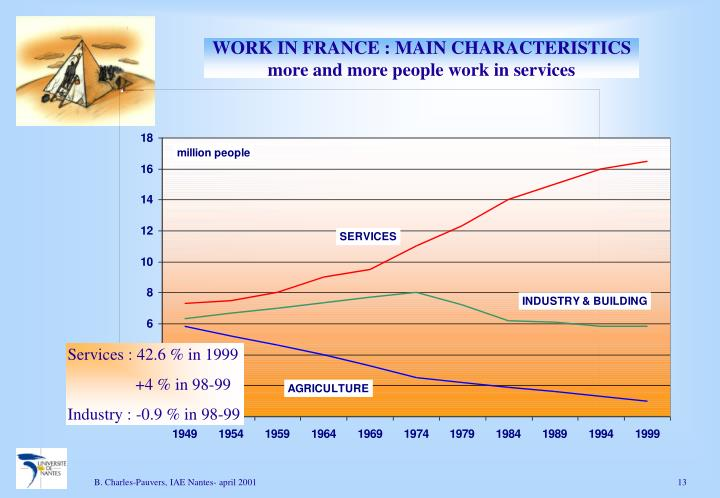 WORK IN FRANCE : MAIN CHARACTERISTICS