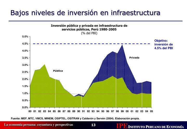 Inversión pública y privada en infraestructura de servicios públicos, Perú 1980-2005