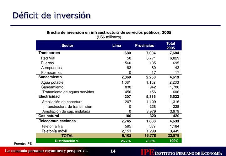 Brecha de inversión en infraestructura de servicios públicos, 2005