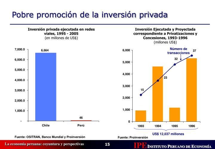 Inversión privada ejecutada en redes viales, 1995 - 2005