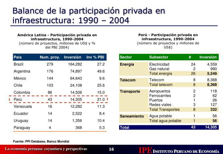 Perú - Participación privada en infraestructura, 1990-2004