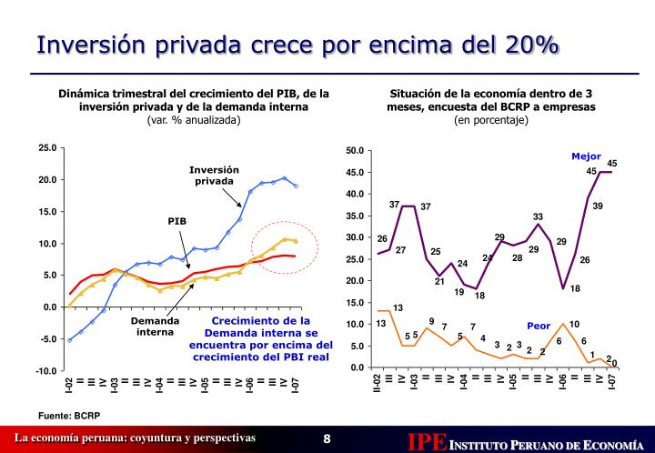 Dinámica trimestral del crecimiento del PIB, de la inversión privada y de la demanda interna