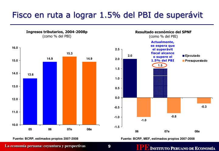 Ingresos tributarios, 2004-2008p