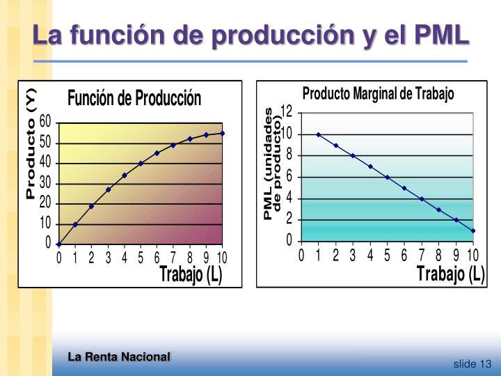 La función de producción y el PML