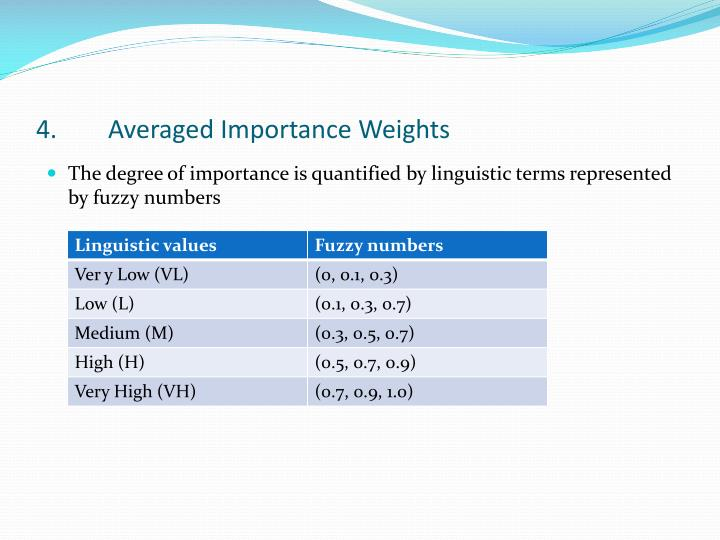 4.	Averaged Importance Weights