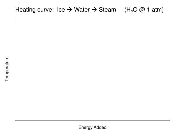 Heating curve:  Ice