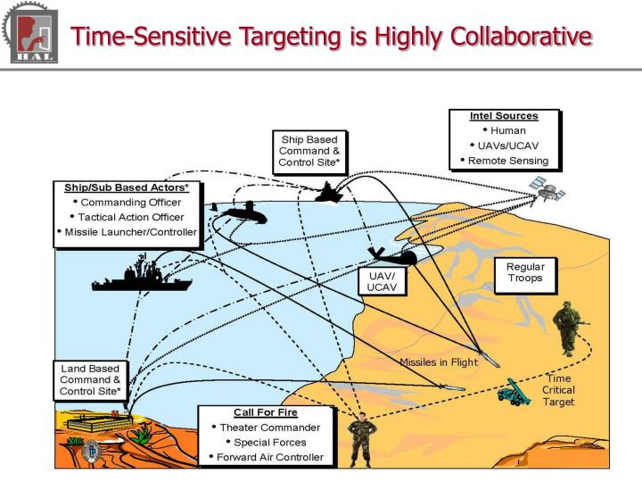 Time-Sensitive Targeting is Highly Collaborative