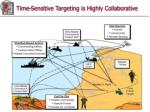 time sensitive targeting is highly collaborative