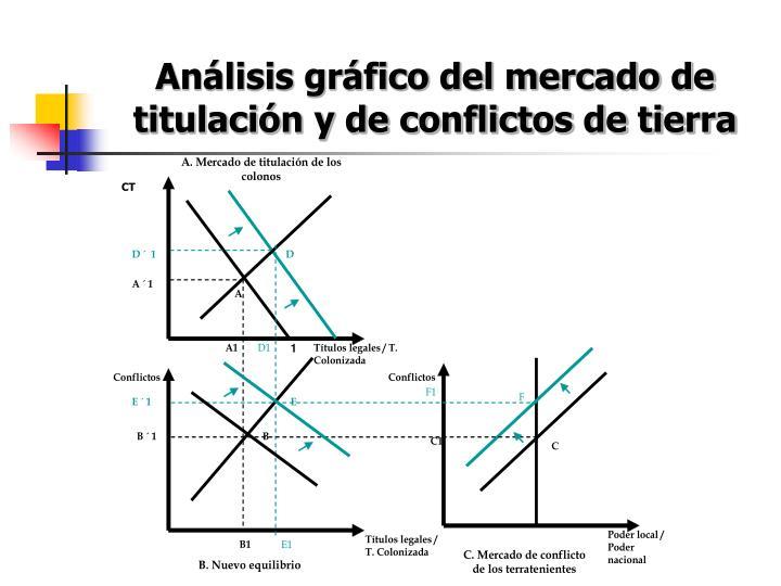 Análisis gráfico del mercado de titulación y de conflictos de tierra