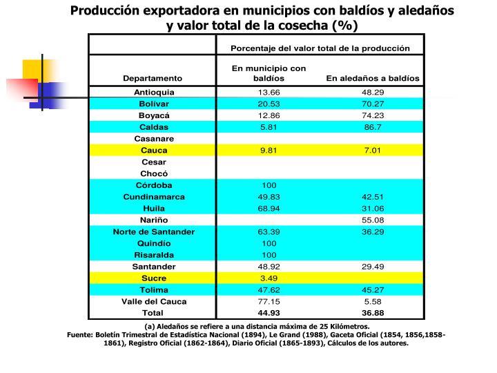 Producción exportadora en municipios con baldíos y aledaños y valor total de la cosecha (%)
