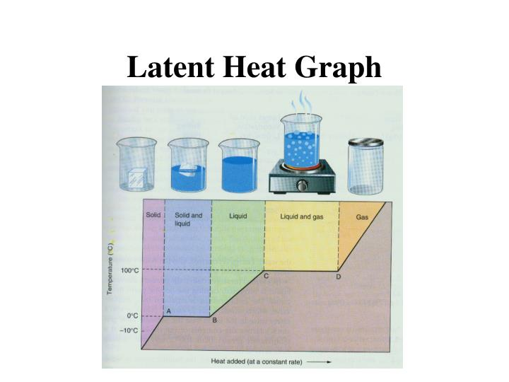 Latent Heat Graph