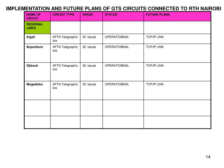 IMPLEMENTATION AND FUTURE PLANS OF GTS CIRCUITS CONNECTED TO RTH NAIROBI