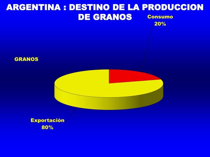 ARGENTINA : DESTINO DE LA PRODUCCION DE GRANOS