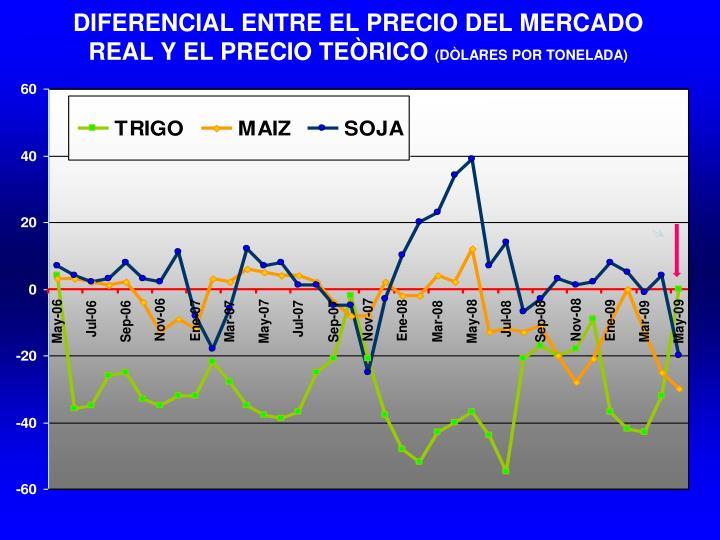 DIFERENCIAL ENTRE EL PRECIO DEL MERCADO REAL Y EL PRECIO TEÒRICO
