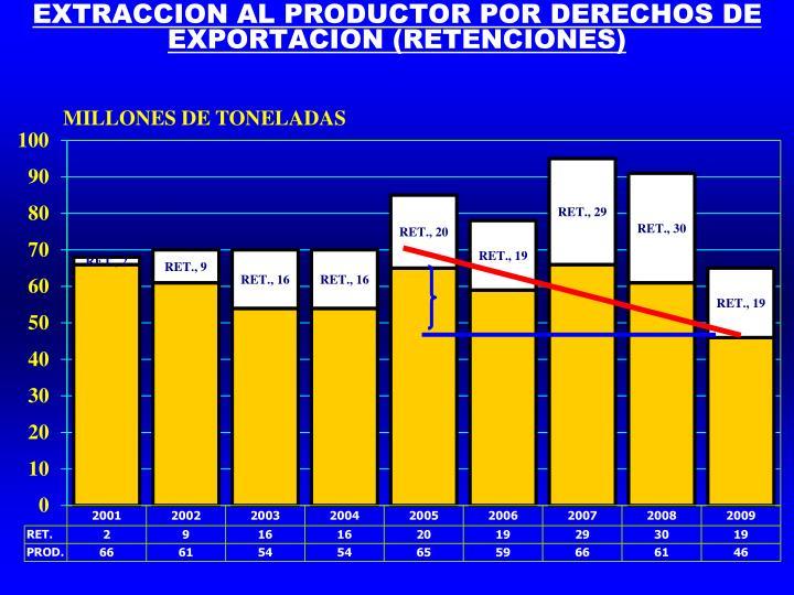 EXTRACCION AL PRODUCTOR POR DERECHOS DE EXPORTACION (RETENCIONES)