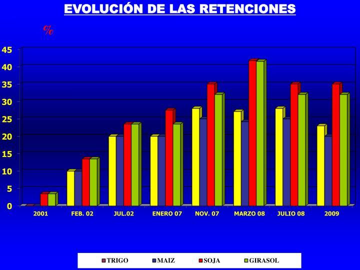 EVOLUCIÓN DE LAS RETENCIONES