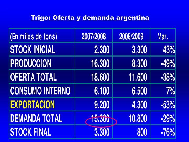 Trigo: Oferta y demanda argentina