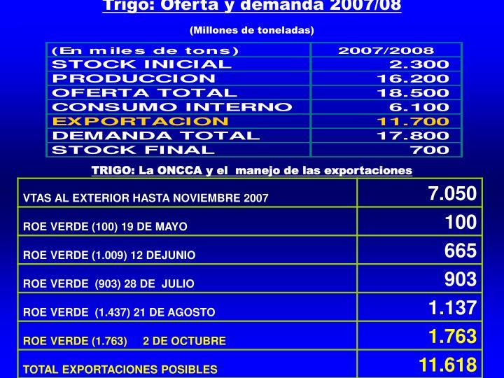 Trigo: Oferta y demanda 2007/08