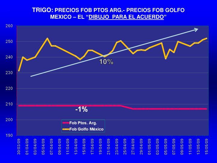 TRIGO: