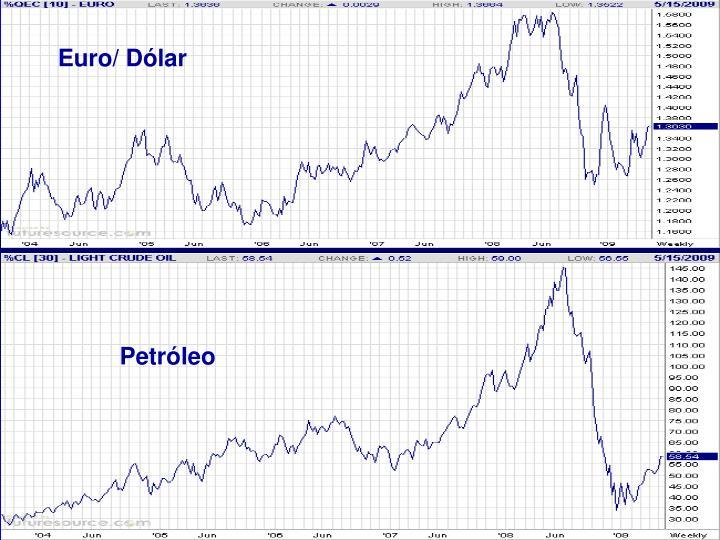 Euro/ Dólar
