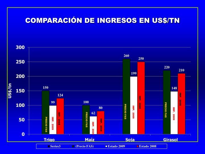 COMPARACIÓN DE INGRESOS EN US$/TN
