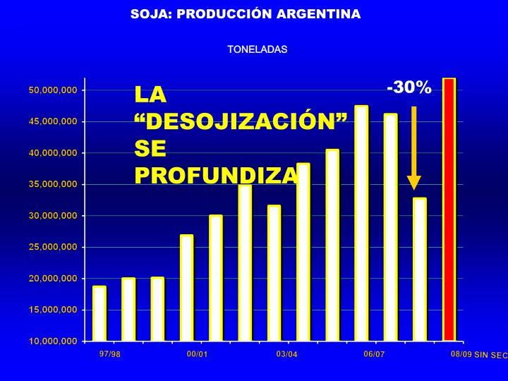 SOJA: PRODUCCIÓN ARGENTINA