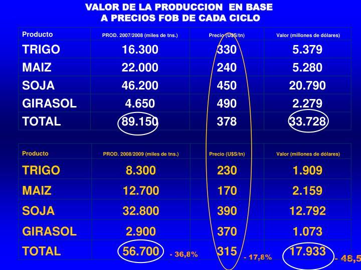 VALOR DE LA PRODUCCION  EN BASE