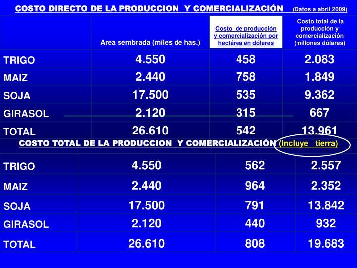 COSTO DIRECTO DE LA PRODUCCION  Y COMERCIALIZACIÓN