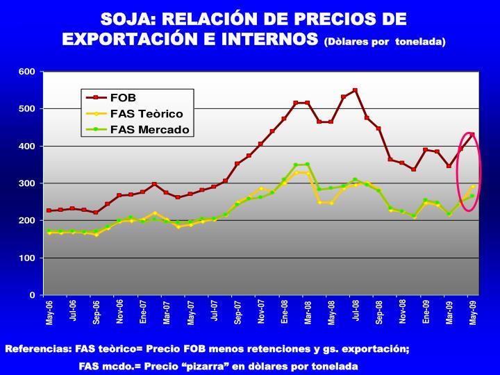 SOJA: RELACIÓN DE PRECIOS DE EXPORTACIÓN E INTERNOS