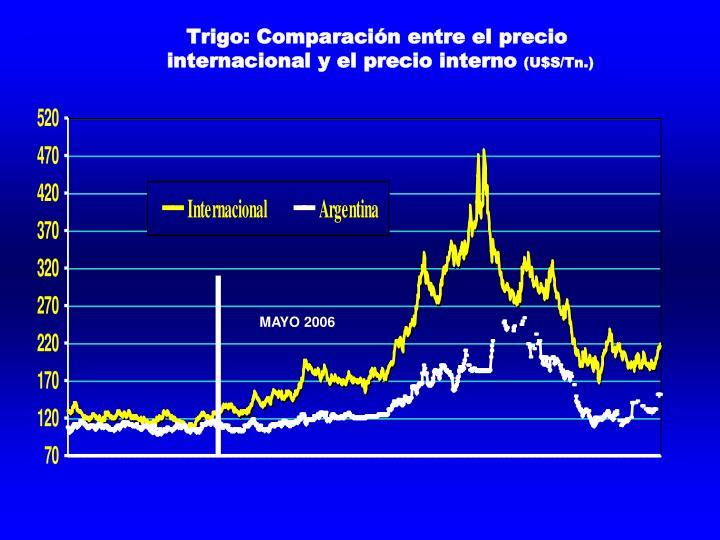 Trigo: Comparación entre el precio