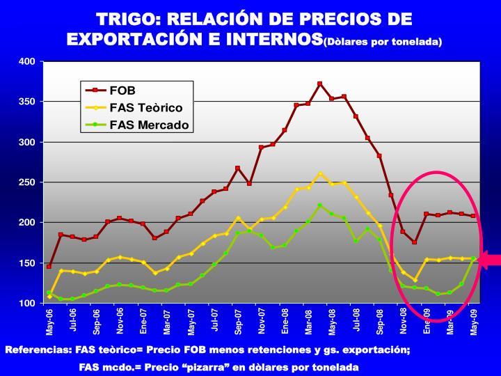 TRIGO: RELACIÓN DE PRECIOS DE EXPORTACIÓN E INTERNOS