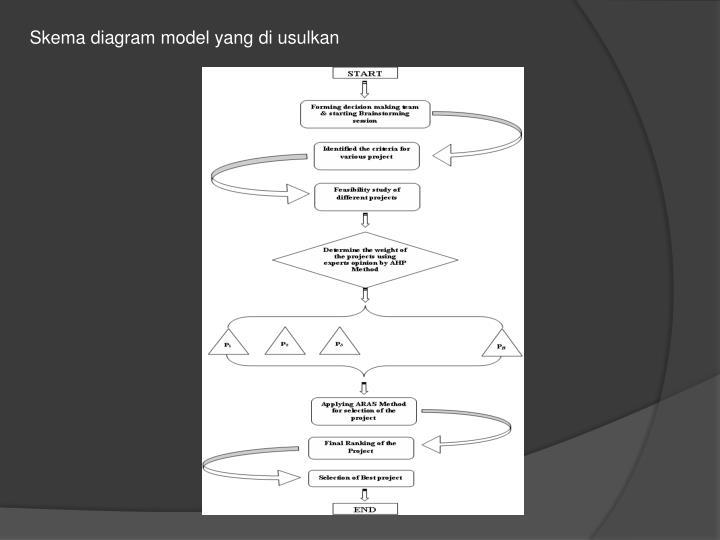 Skema diagram model yang di usulkan