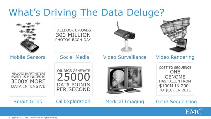 What's Driving The Data Deluge?