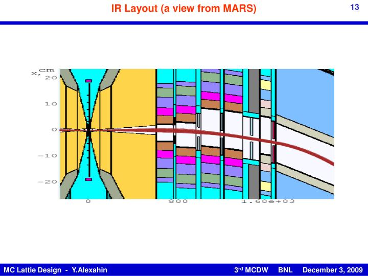 IR Layout (a view from MARS)