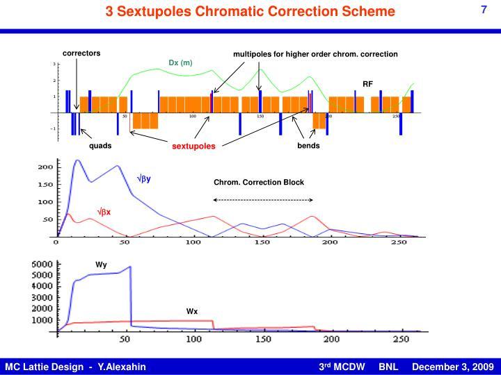 3 Sextupoles Chromatic Correction Scheme