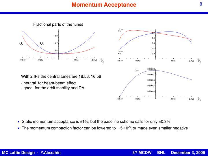 Momentum Acceptance